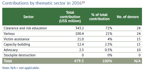 Support Contributions By Thematic Sector