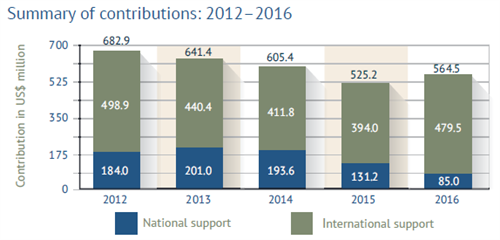 Summary Of Contributions 2012 2016